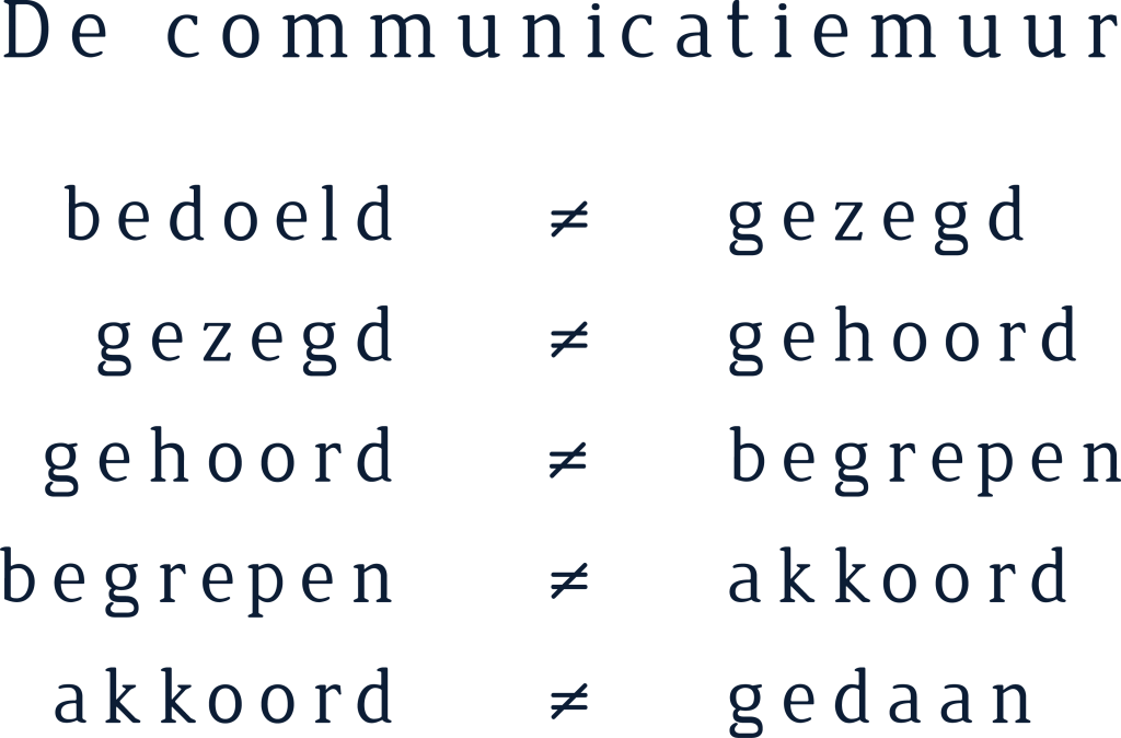 communicatiemuur